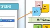 您将了解到潍柴使用MathWorks公司MATLAB及Simulink软件为基础平台,结合其他工具软件为发动机控制系统开发构建的一套集合建模、分析、仿真、代码生成、代码集成、软件编译、文件生成于同一工具平台的完整工具链。具体包括:Simulink标准模块库,Simulink标准建模环境,MIL仿真模型,快速原型及软件旁路技术,自动代码生成,自动代码集成与编译,自动标定支持文件生成等内容